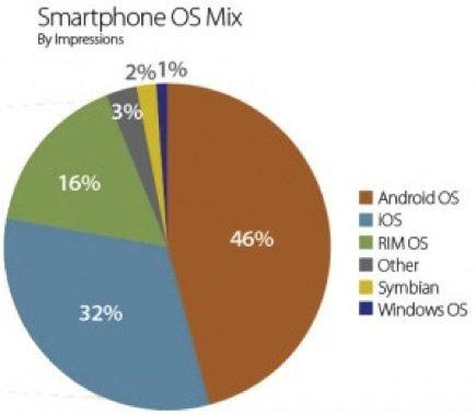smartphone marketshare diagram