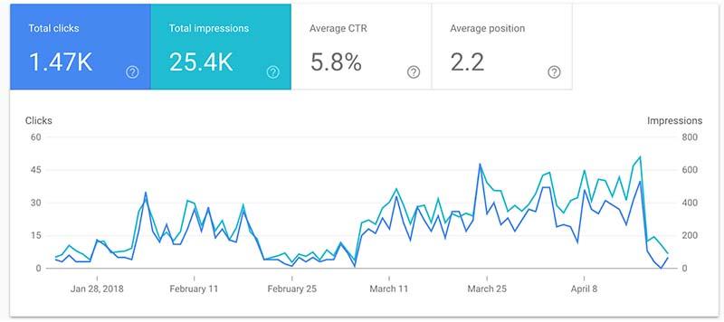 seo success metrics
